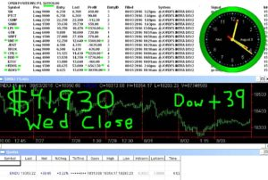 STATS-8-3-16-300x202 Wednesday August 3, 2016, Today Stock Market