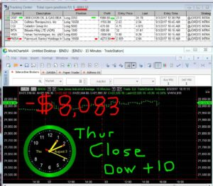 STATS-8-3-17-300x263 Thursday August 3, 2017, Today Stock Market