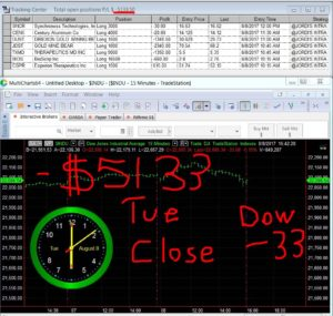 STATS-8-8-17-300x285 Tuesday August 8, 2017, Today Stock Market