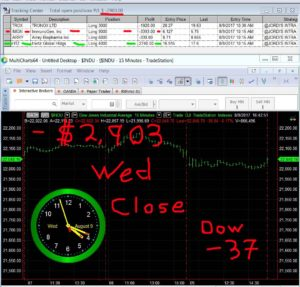STATS-8-9-17-300x287 Wednesday August 9, 2017, Today Stock Market