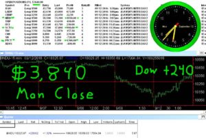 STATS-9-12-16-300x201 Monday September 12, 2016, Today Stock Market