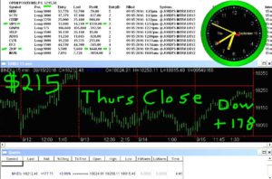 STATS-9-15-16-300x198 Thursday September 15, 2016, Today Stock Market