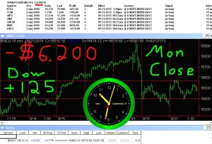 STATS-9-21-15-300x204 Monday September 21, 2015, Today Stock Market