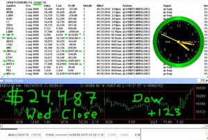 STATS-9-21-16-300x202 Wednesday September 21, 2016, Today Stock Market