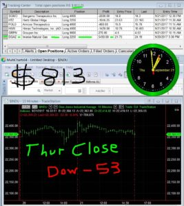 STATS-9-21-17-267x300 Thursday September 21, 2017, Today Stock Market
