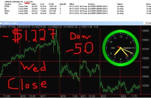 STATS-9-23-15-300x196 Wednesday September 23, 2015, Today Stock Market