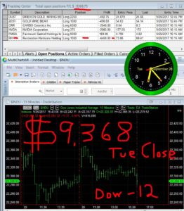 STATS-9-26-17-262x300 Tuesday September 26, 2017, Today Stock Market