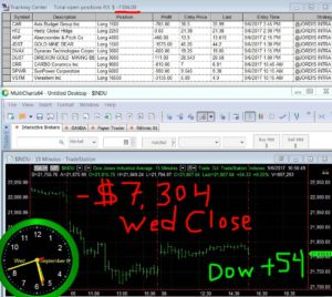 STATS-9-6-17-300x268 Wednesday September 6, 2017, Today Stock Market
