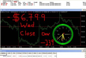 STATS-9-9-15-300x202 Wednesday September 9, 2015, Today Stock Market