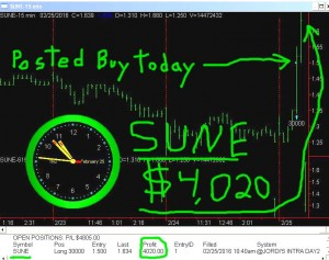SUNE-3-300x237 Thursday February 25, 2016, Today Stock Market