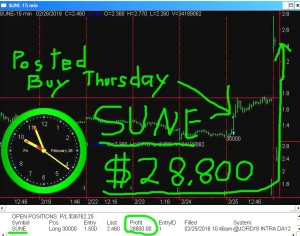 SUNE-4-300x236 Friday February 26, 2016, Today Stock Market
