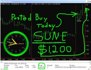 SUNE-8-300x232 Monday March 28, 2016, Today Stock Market