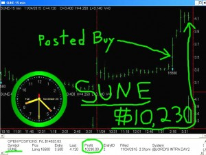 SUNE2-300x225 Tuesday November 24, 2015, Today Stock Market