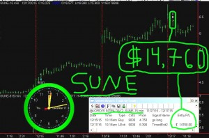 SUNE6-300x198 Thursday December 17, 2015, Today Stock Market