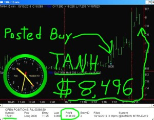 TANH1-300x235 Tuesday October 13, 2015, Today Stock Market