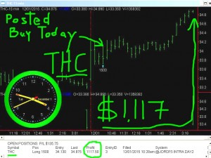 THC-300x225 Tuesday December 1, 2015, Today Stock Market