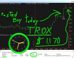 TROX-1-300x236 Friday April 1, 2016, Today Stock Market