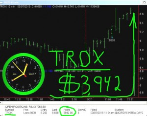 TROX-300x238 Monday March 7, 2016, Today Stock Market