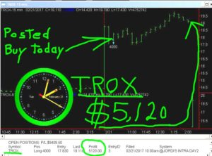 TROX-5-300x222 Tuesday February 21, 2017, Today Stock Market