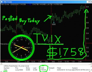TVIX-300x235 Tuesday February 2, 2016, Today Stock market