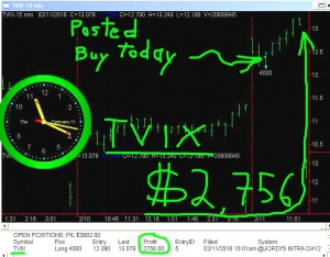 TVIX-4-300x234 Thursday February 11, 2016, Today Stock Market