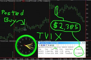 TVIX-5-300x197 Thursday March 24, 2016, Today Stock Market