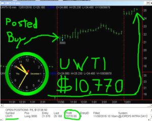 UWTI-1-300x239 Thursday December 1, 2016, Today Stock Market