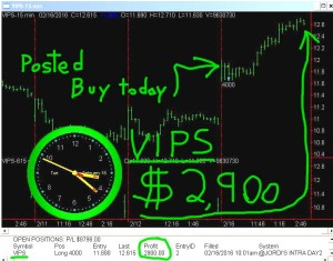 VIPS-1-300x235 Tuesday February 16, 2016, Today Stock Market