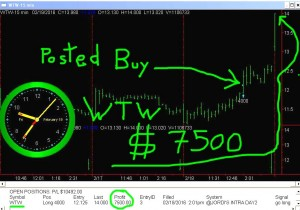 WTW-3-300x210 Friday February 19, 2016, Today Stock Market