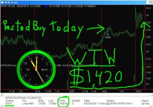 WTW-5-300x209 Tuesday May 24, 2016, Today Stock Market