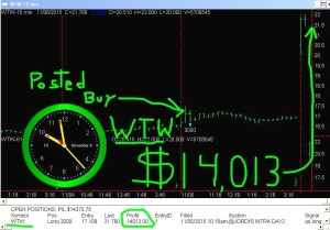 WTW1-300x209 Friday November 6, 2015, Today Stock Market