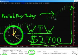 WTW2-300x211 Wednesday November 18, 2015, Today Stock Market