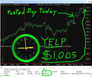 YELP-2-300x250 Thursday July 28, 2016, Today Stock Market