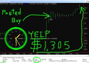 YELP1-300x212 Wednesday December 2, 2015, Today Stock Market
