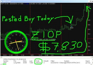 ZIOP-2-300x210 Tuesday February 23, 2016, Today Stock Market