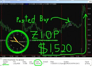 ZIOP-300x213 Friday November 27, 2015, Today Stock Market