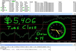STATS-10-6-15-300x202 Tuesday October 6, 2015, Today Stock Market