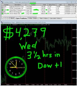 3-1-2-hours-in-267x300 Wednesday December 20, 2017, Today Stock Market