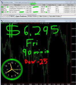 90-min-in-267x300 Friday December 22, 2017, Today Stock Market