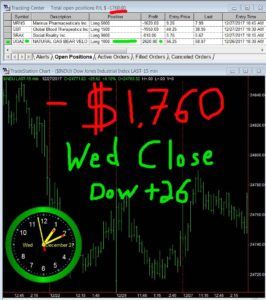 STATS-12-27-17-266x300 Wednesday December 27, 2017, Today Stock Market