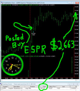 ESPR-262x300 Tuesday January 16, 2018, Today Stock Market
