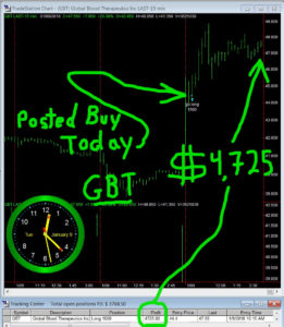 GBT-261x300 Tuesday January 9, 2018, Today Stock Market