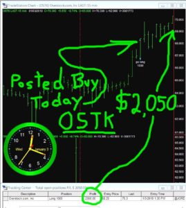 OSTK-269x300 Wednesday January 3, 2018, Today Stock Market