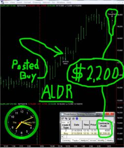 ALDR-251x300 Thursday February 15, 2018, Today Stock Market