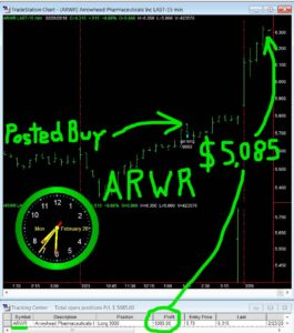 ARWR-265x300 Tuesday February 27, 2018, Today Stock Market