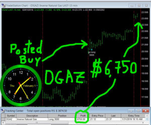 DGAZ-300x247 Thursday February 1, 2018, Today Stock Market