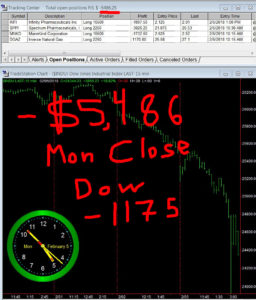 STATS-02-05-18-256x300 Monday February 5, 2018, Today Stock Market