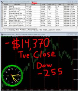 STATS-02-20-18-258x300 Tuesday February 20, 2018, Today Stock Market
