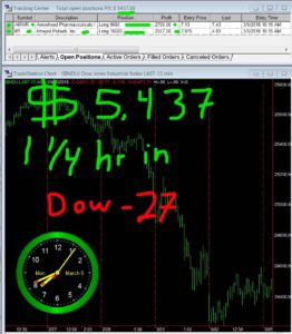 1-1-4-hours-in-262x300 Monday March 05, 2018, Today Stock Market
