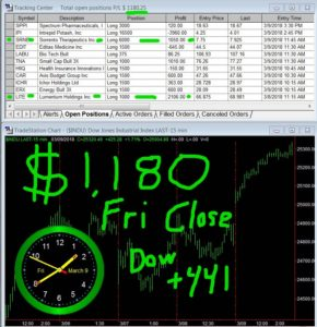 STATS-03-09-18-290x300 Friday March 09, 2018, Today Stock Market